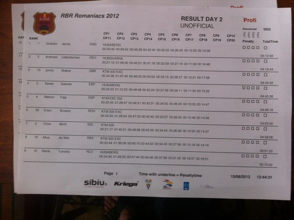 Results Day 2 Pro Class