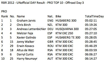 Results Day 3 Pro Class